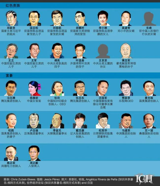 Image result for 中国太子党关系图