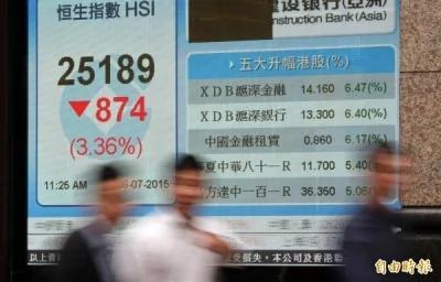 受A股打击 港股跌3.2%创3年最大跌幅
