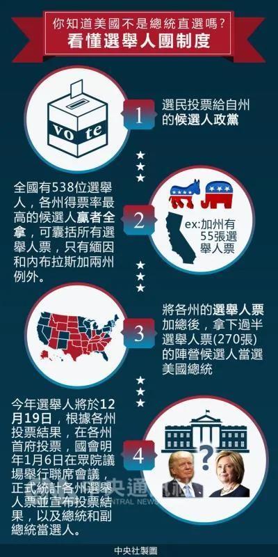 美国选举人团间接选总统 5点快速看懂