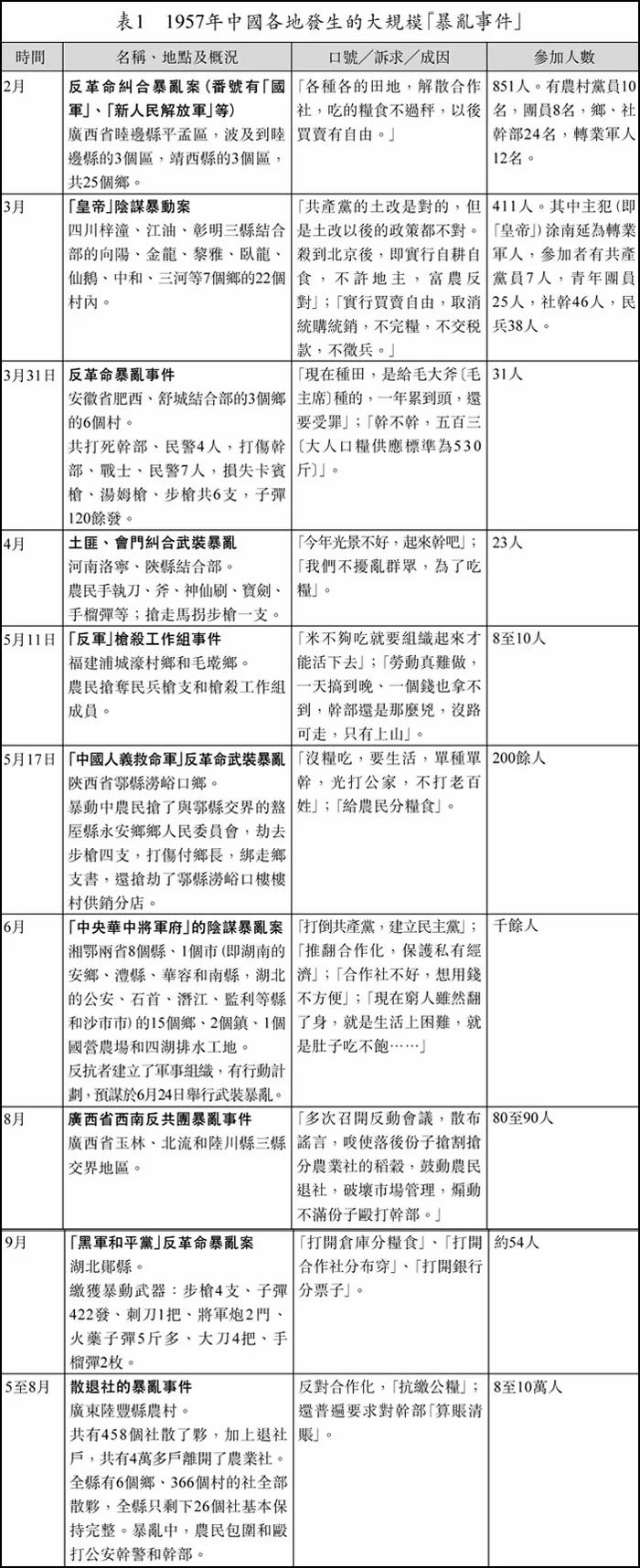 粮食战争:中国大饥荒的起源 统购统销政策和合作化运动