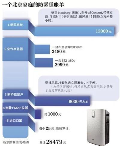 北京两口之家的防霾账单:一套防护设备花费近3万