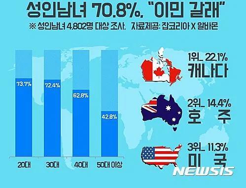 7成韩国人希望移民海外 原因竟是这样