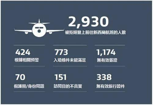 这国家发布海关入境报告 华人列被拒首位
