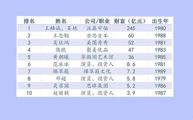 赵丽颖挤进80后富豪排行榜 王思聪仅排第二