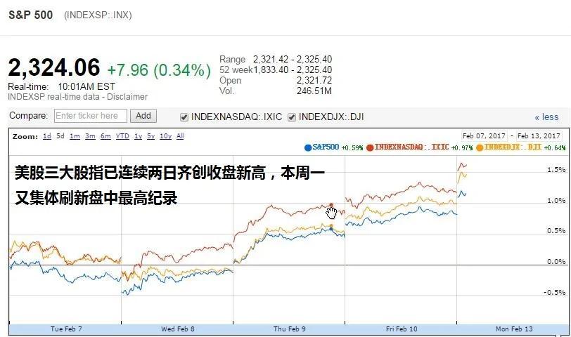 美股再创新高!标普市值史上首次突破20万亿美元