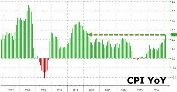 通胀来袭!美国1月CPI创逾四年以来新高