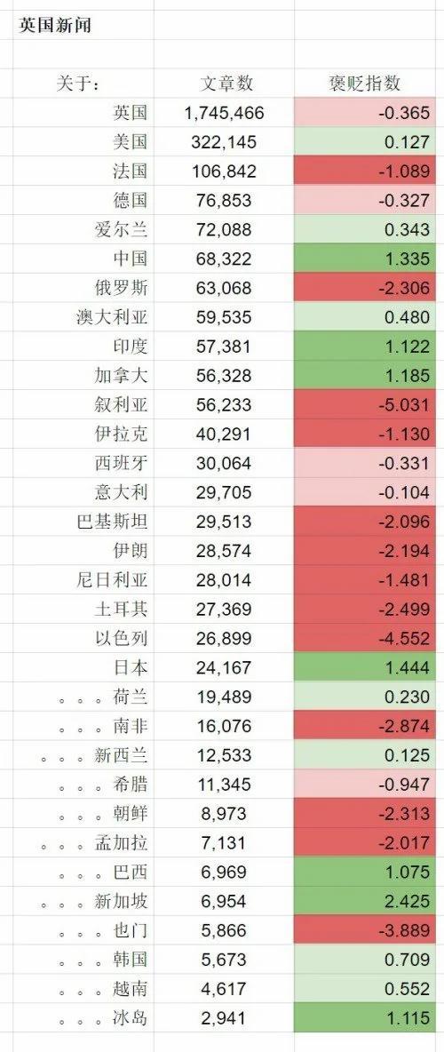 外媒真的热衷于报道中国负面新闻吗?