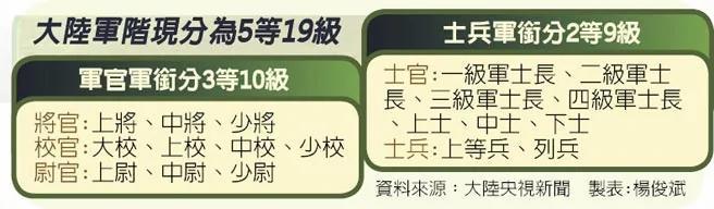 外媒;中共大军改 8月从军衔开始