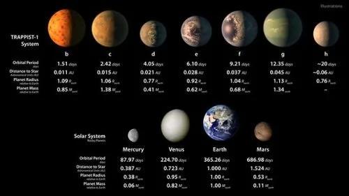 美宇航局发现太阳系外7颗地球大小行星 或含液态水