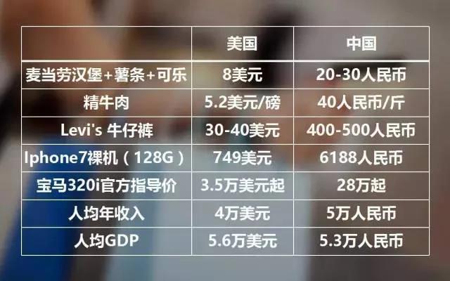 热贴:中国人均收入不到美国1/5 为何东西却更贵
