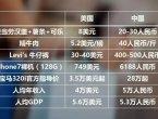 热贴:中国人均收入不到美国1/5 为何东西却更贵(图集)