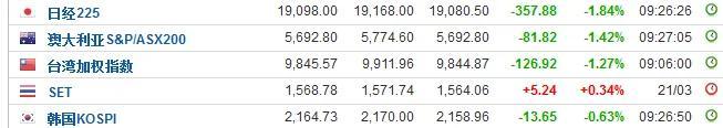 亚洲市场重挫!恒生国企指数创三个月最大跌幅,内盘商品大跌