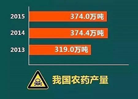 被逃避的国际机密:中国癌症将现井喷 多