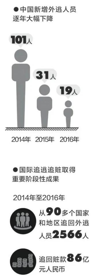 """中纪委首次披露 去年19人外逃 """"百名红通""""追回39人"""