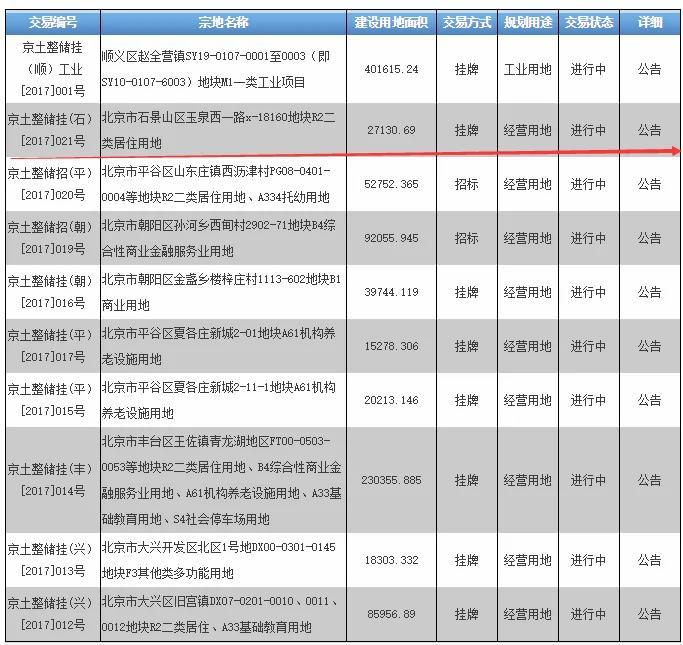 北京加大住宅土地供應 10天掛牌近40萬平米!