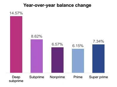 人人都可获贷款 美国车市次贷危机的味道越来越浓