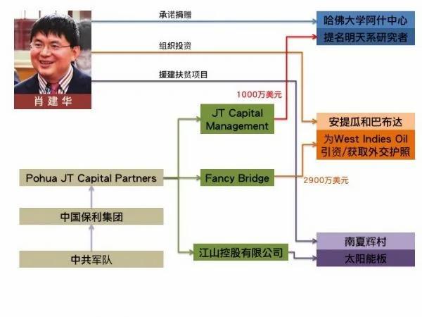 美媒揭肖建华与中共军方三桩案 红二代:抓肖意在江