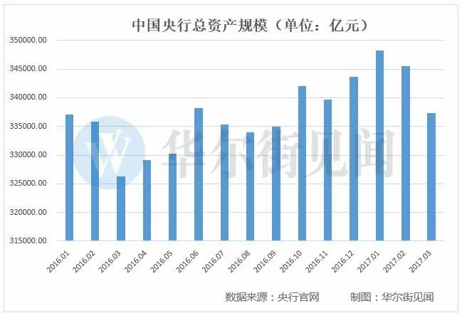 """今年资本市场的最大变数:""""中国式缩表""""已悄然启动!"""