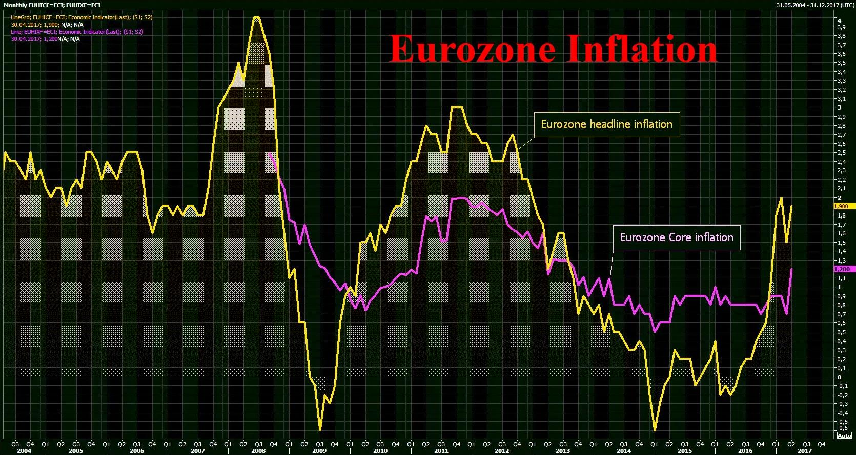 欧元区4月CPI触及欧央行通胀目标 核心CPI创4年新高