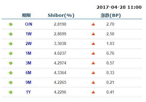 连续第八天上涨!隔夜Shibor再刷两年新高