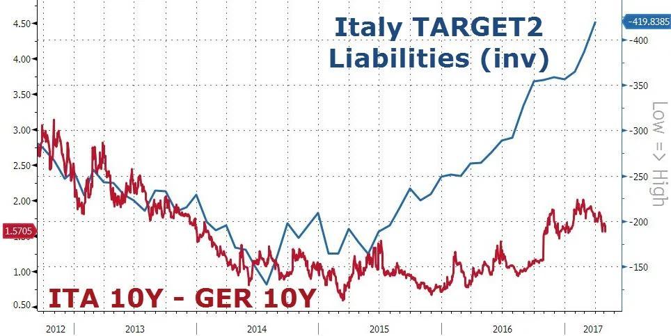 """国债遭投资者疯狂抛售!意大利金融稳定""""赖上""""欧洲央行"""