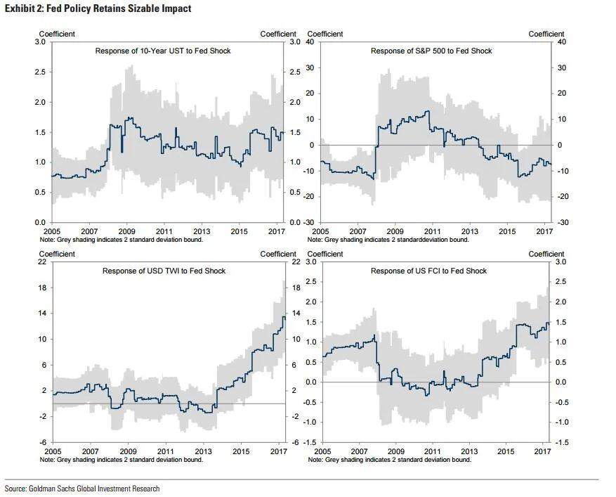高盛:我们的指标显示 美联储加息将比市场预期更激进!