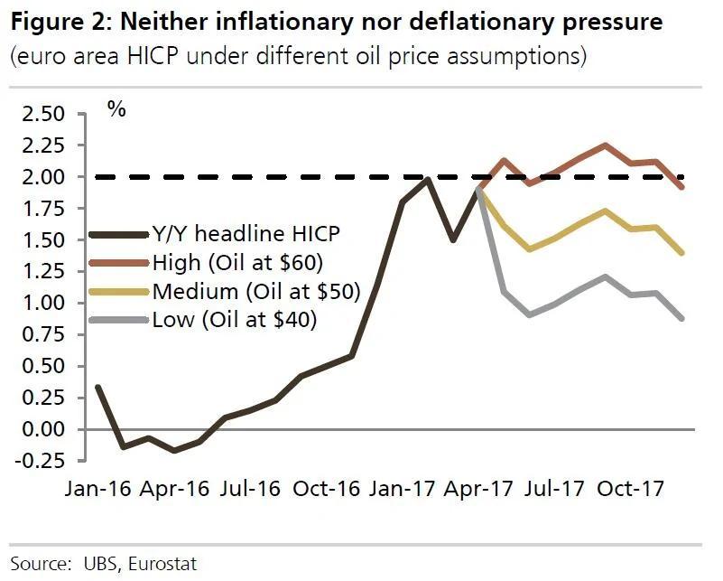 瑞银:欧洲央行可能马上要退出QE了