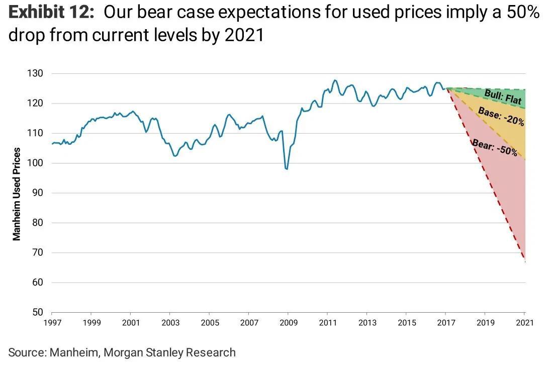 全球汽车业要准备过冬?三大市场金融危机以来首次同时负增长
