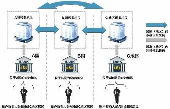 六部委联合发文:7月1日起对非居民金融账户涉税信息尽职调查