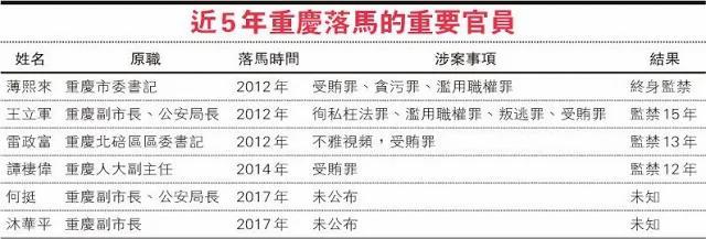 重庆公安「一哥」被带走 卷入港人女友间谍案副市长被查