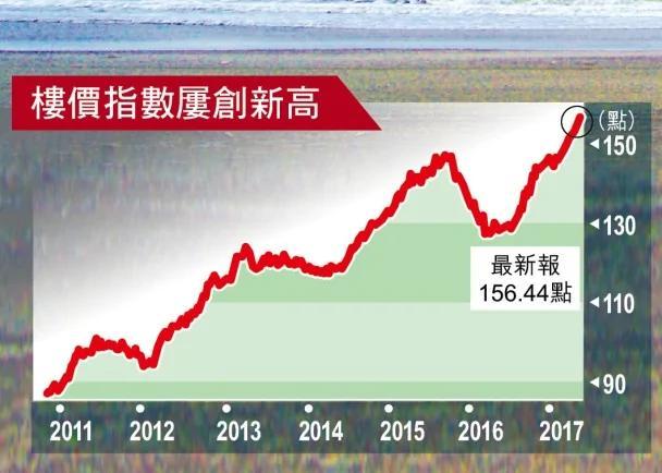 大行看香港楼价跌两成 狂踩地产股(图)