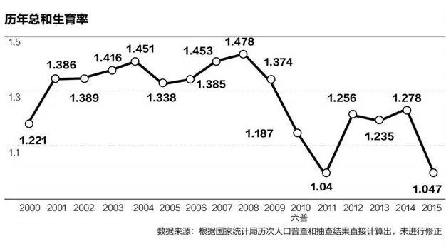 中国人口总量或被高估 60后退休影响巨大