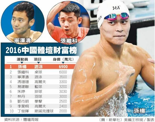 2016中国体坛财富榜 第一名是他!