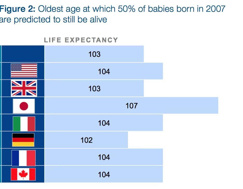 30年后400万亿美元!全球主要经济体养老金缺口规模将惊人
