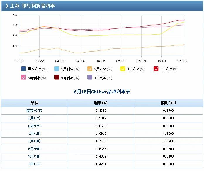 """未加息钱却更""""贵"""":SHIBOR创年内新高 同业存单利率创纪录新高"""