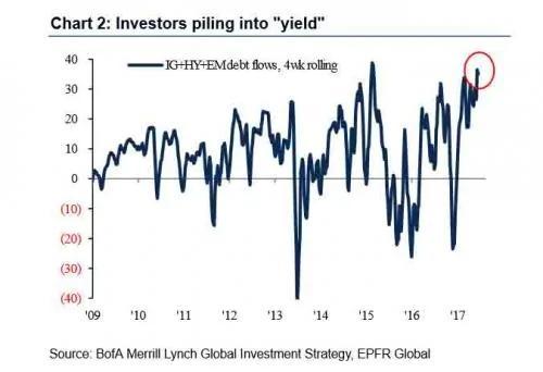 美银美林:大量资金本周涌入股市 规模创下大选以来新高