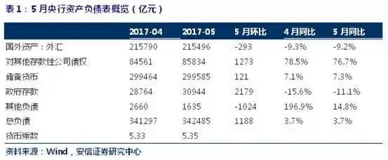 中国5月货币乘数再创新高!