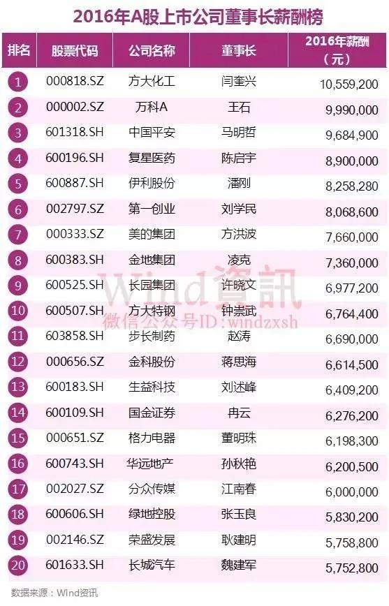 王石年薪為999萬 A股上市公司最年輕董事長僅26歲