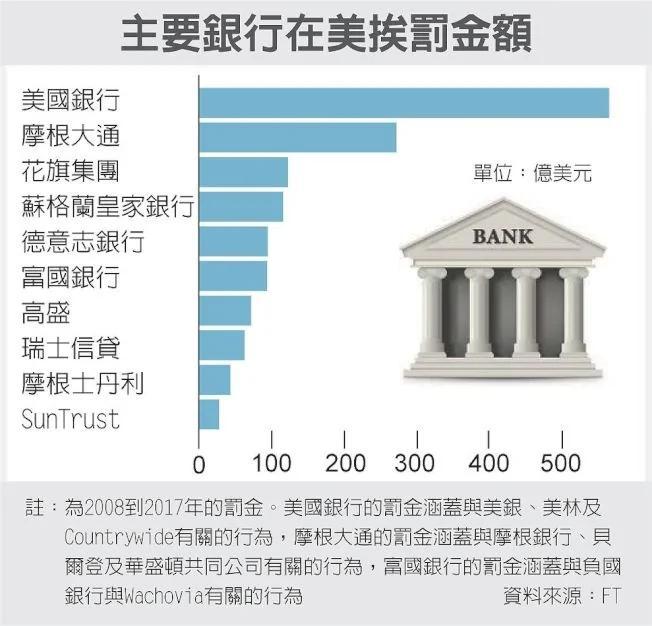全球金融危机10年 再传信贷泡沫?