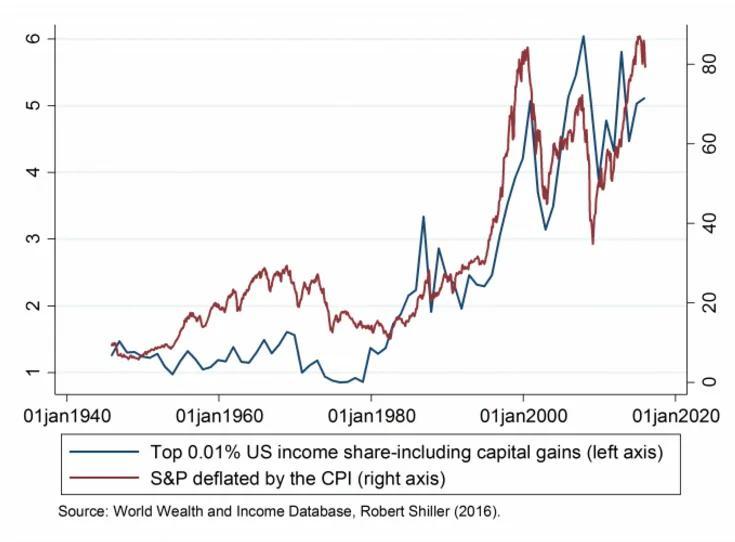 為什麼說央行們在「劫貧濟富」:看看股市、樓市就知道了