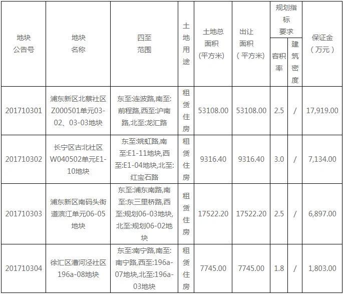 上海推出4幅市中心100%不可售住宅用地!均在熱點區塊