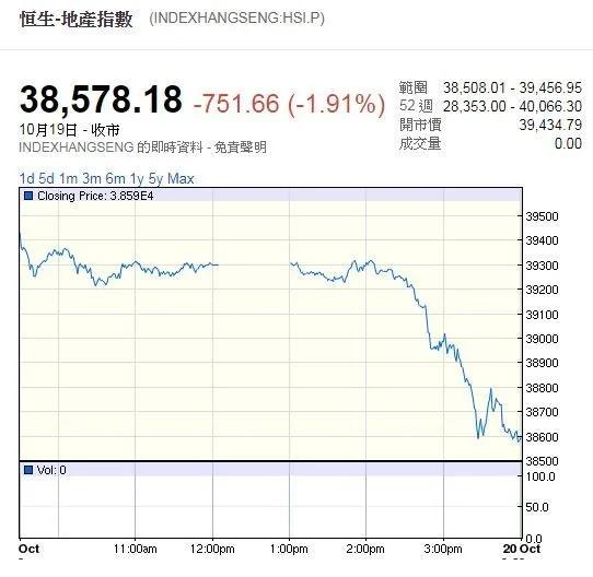香港地產類股重挫1.9% 投資人急拋售