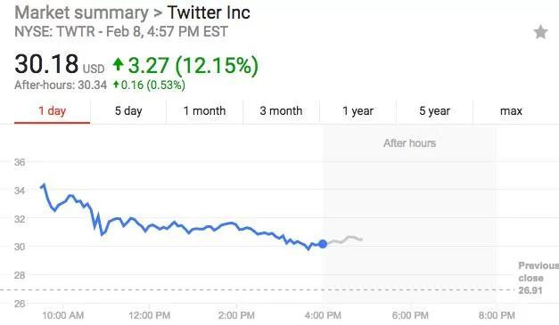 首度实现盈利!Twitter股价收涨12%