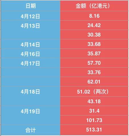 """8天狂砸513亿 香港掀起港元""""保卫战"""" 楼市告急!"""