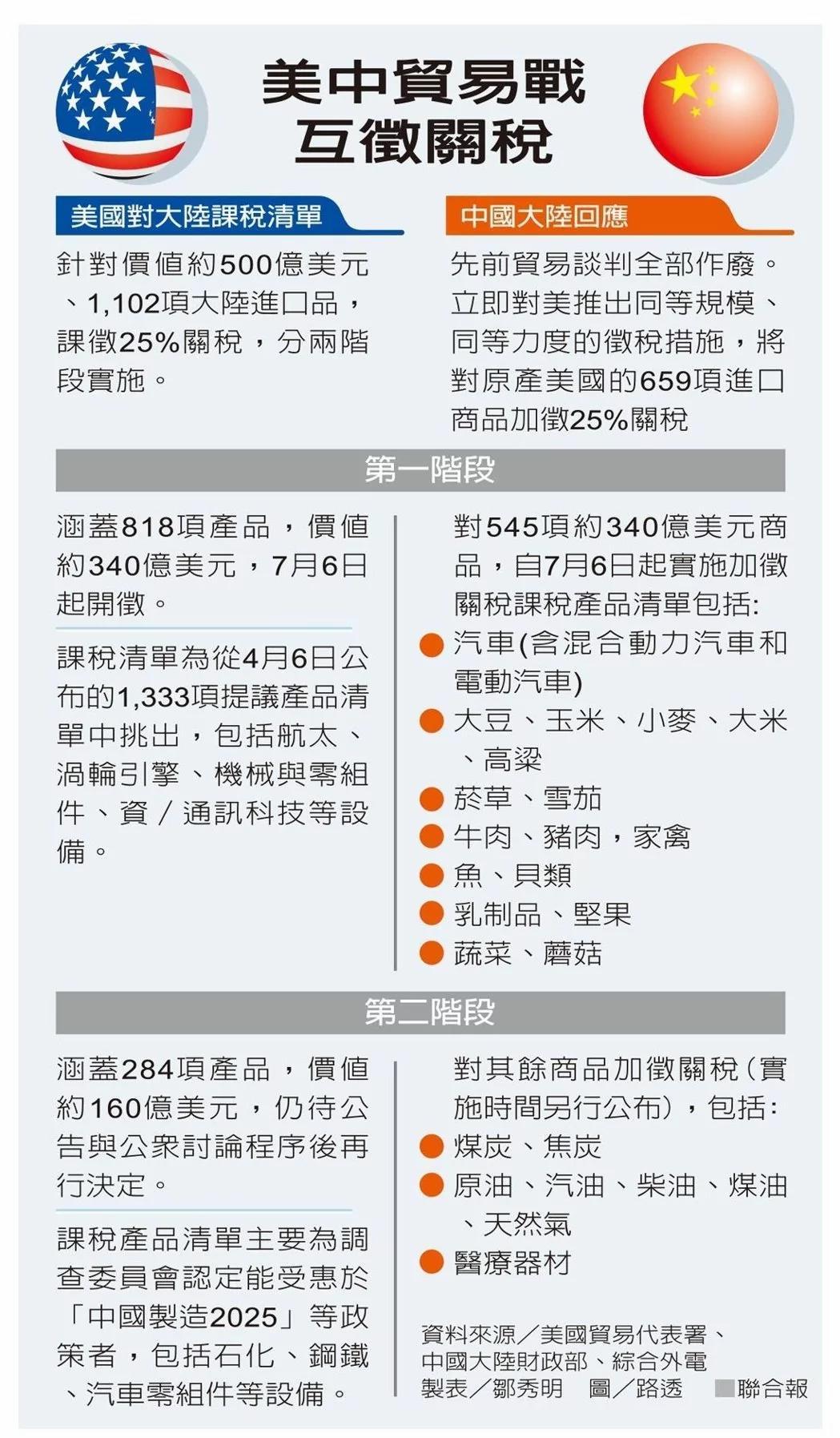 中美贸易战内容有玄机 专家:川普7月会更强悍